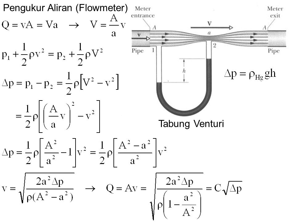 Pengukur Aliran (Flowmeter)