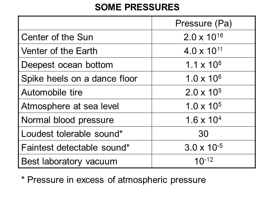 SOME PRESSURES Pressure (Pa) Center of the Sun. 2.0 x 1016. Venter of the Earth. 4.0 x 1011. Deepest ocean bottom.