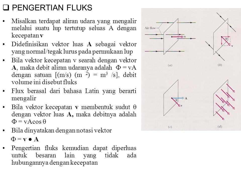 PENGERTIAN FLUKS Misalkan terdapat aliran udara yang mengalir melalui suatu lup tertutup seluas A dengan kecepatan v.