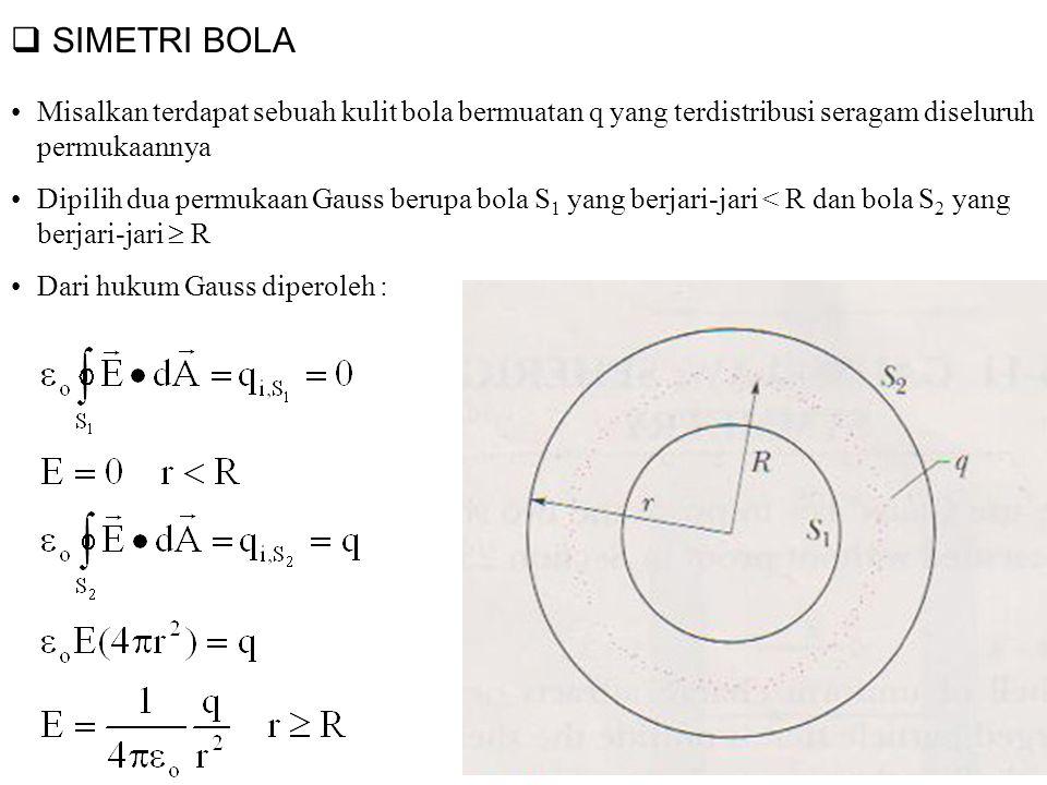 SIMETRI BOLA Misalkan terdapat sebuah kulit bola bermuatan q yang terdistribusi seragam diseluruh permukaannya.