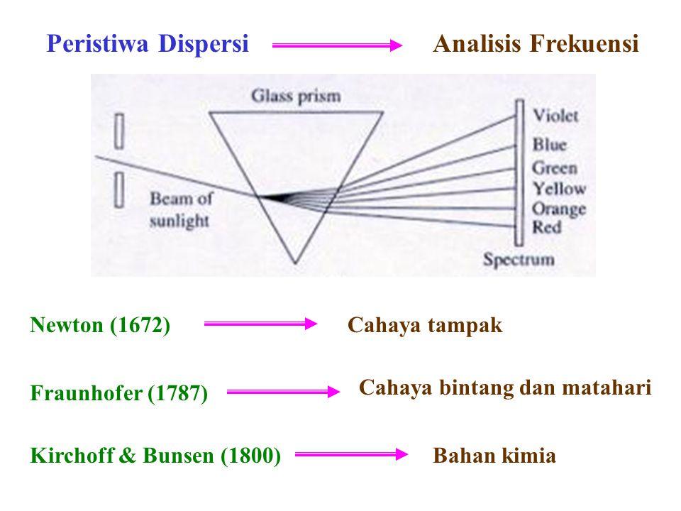 Peristiwa Dispersi Analisis Frekuensi Newton (1672) Cahaya tampak