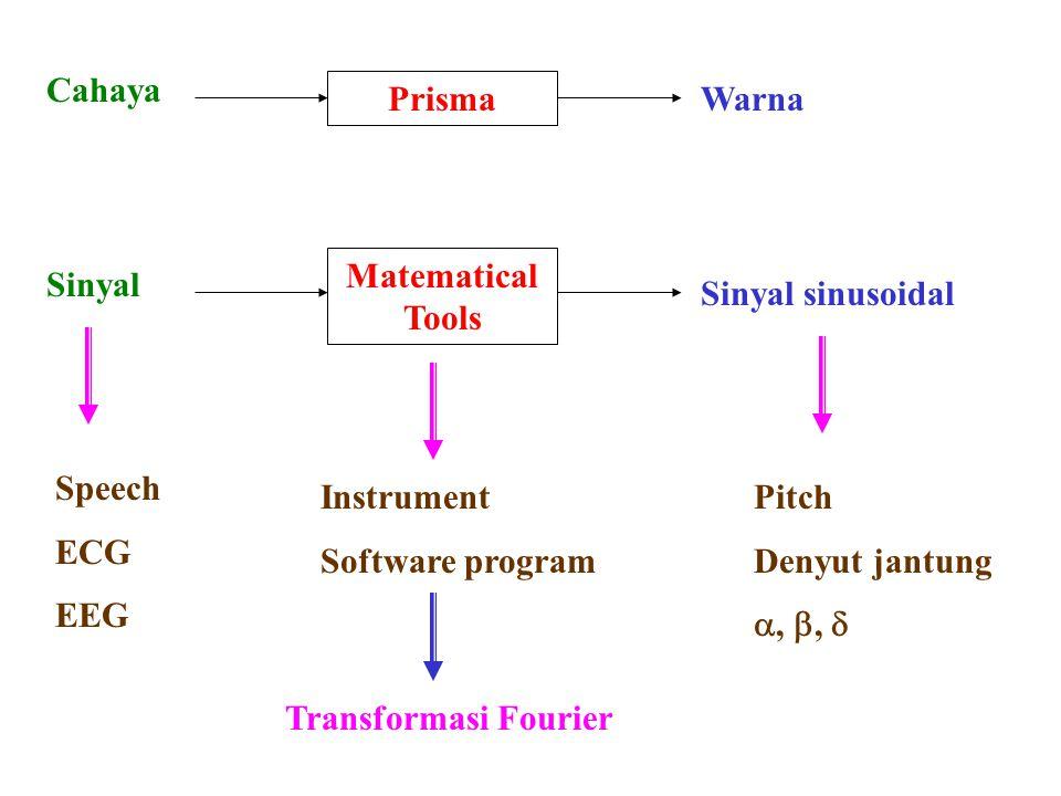 Prisma Cahaya. Warna. Matematical Tools. Sinyal. Sinyal sinusoidal. Speech. ECG. EEG. Instrument.