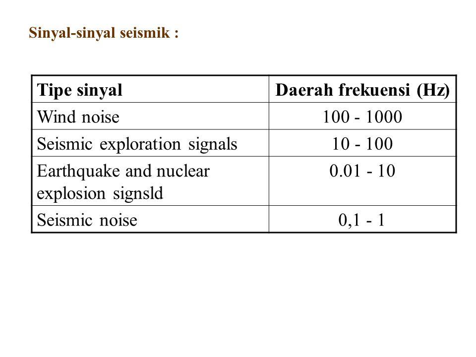 Seismic exploration signals 10 - 100