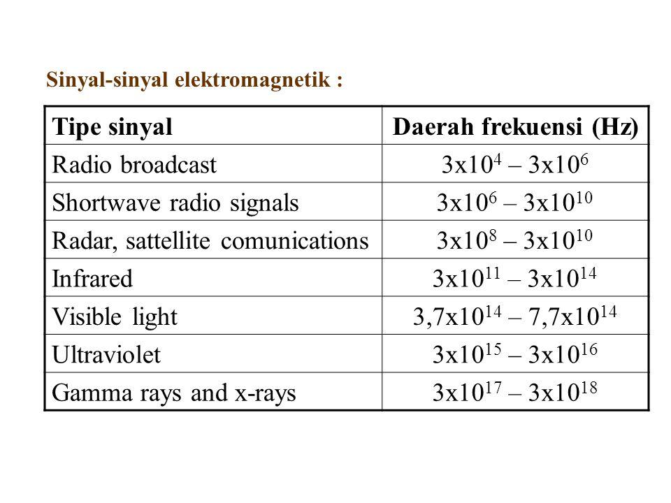 Shortwave radio signals 3x106 – 3x1010 Radar, sattellite comunications