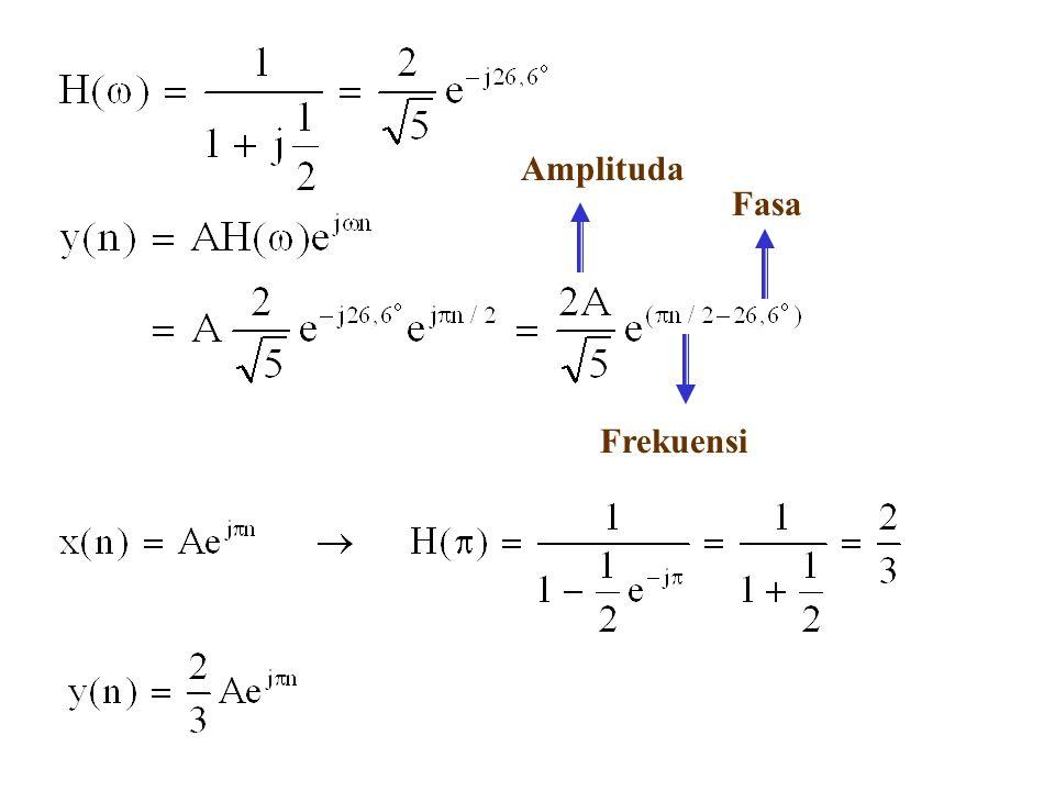 Amplituda Fasa Frekuensi
