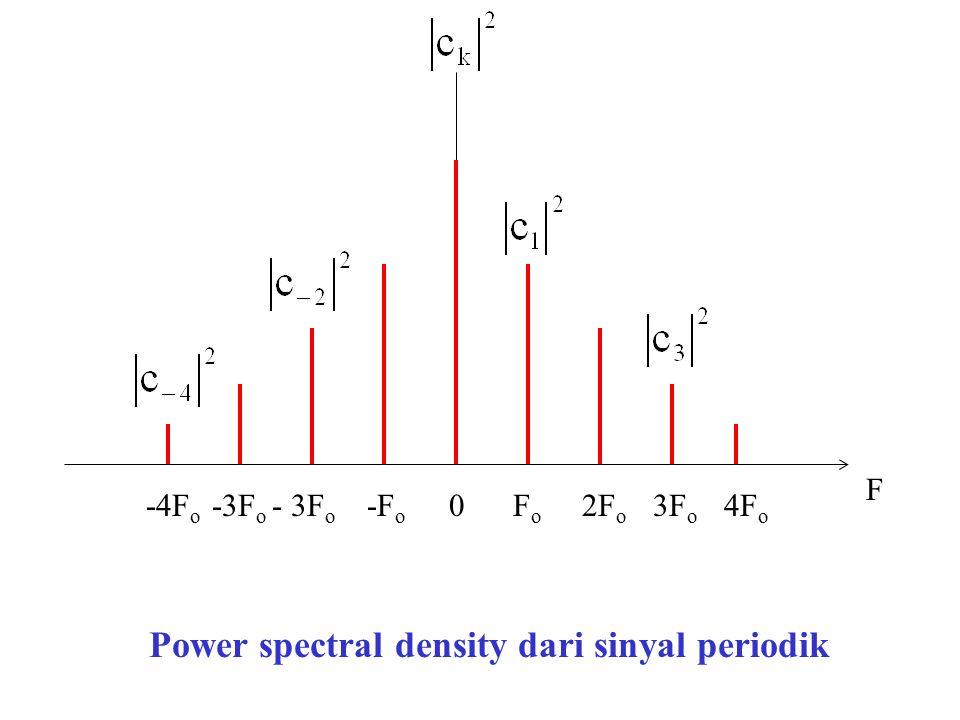 Power spectral density dari sinyal periodik