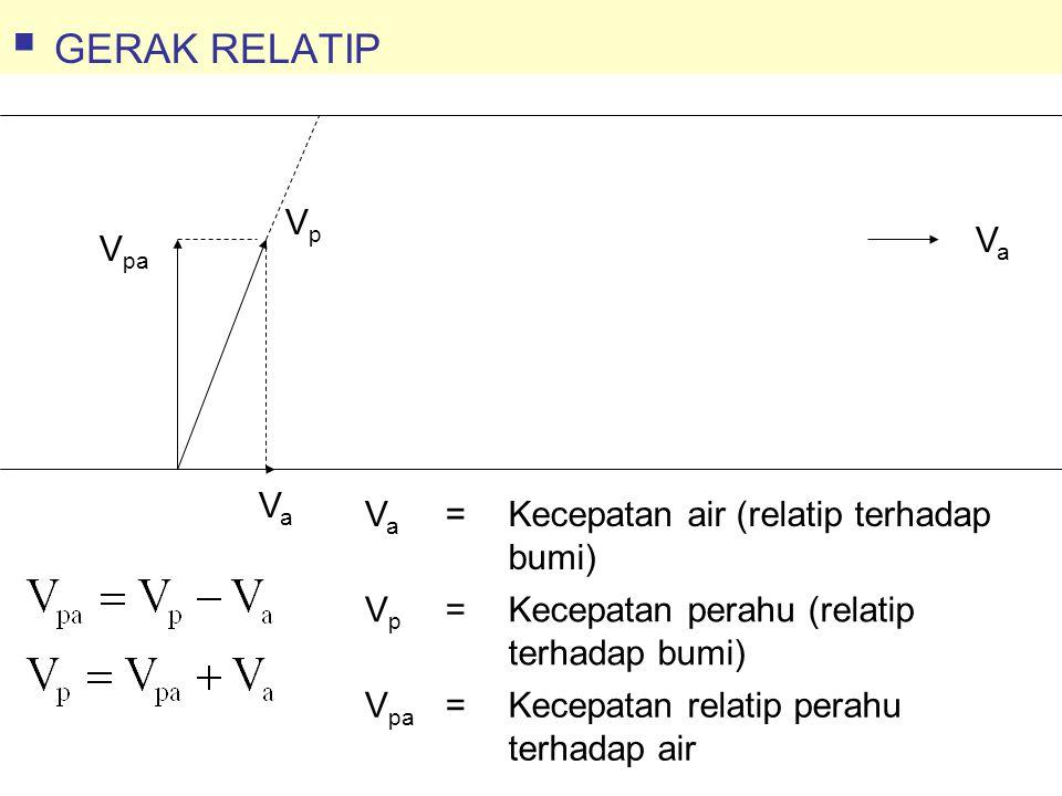 GERAK RELATIP Va Vpa Vp Va = Kecepatan air (relatip terhadap bumi) Vp
