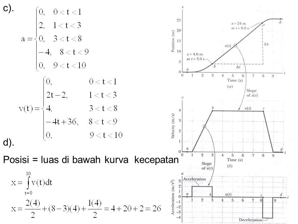 c). d). Posisi = luas di bawah kurva kecepatan
