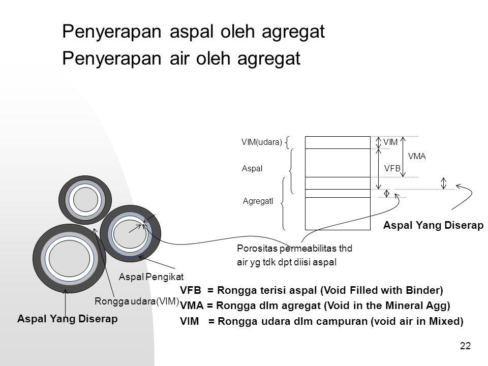 Penyerapan aspal oleh agregat Penyerapan air oleh agregat