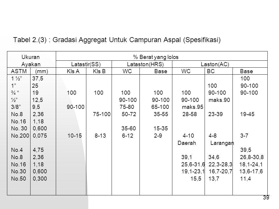 Tabel 2.(3) : Gradasi Aggregat Untuk Campuran Aspal (Spesifikasi)
