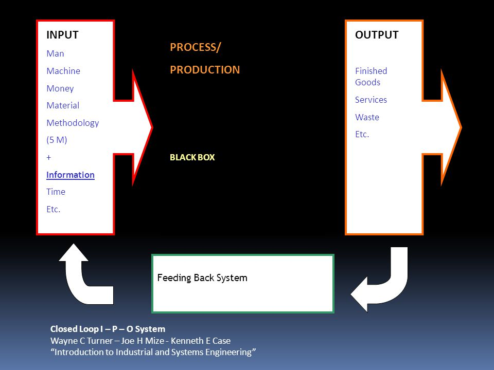 INPUT OUTPUT PROCESS/ PRODUCTION Man Machine Money Material