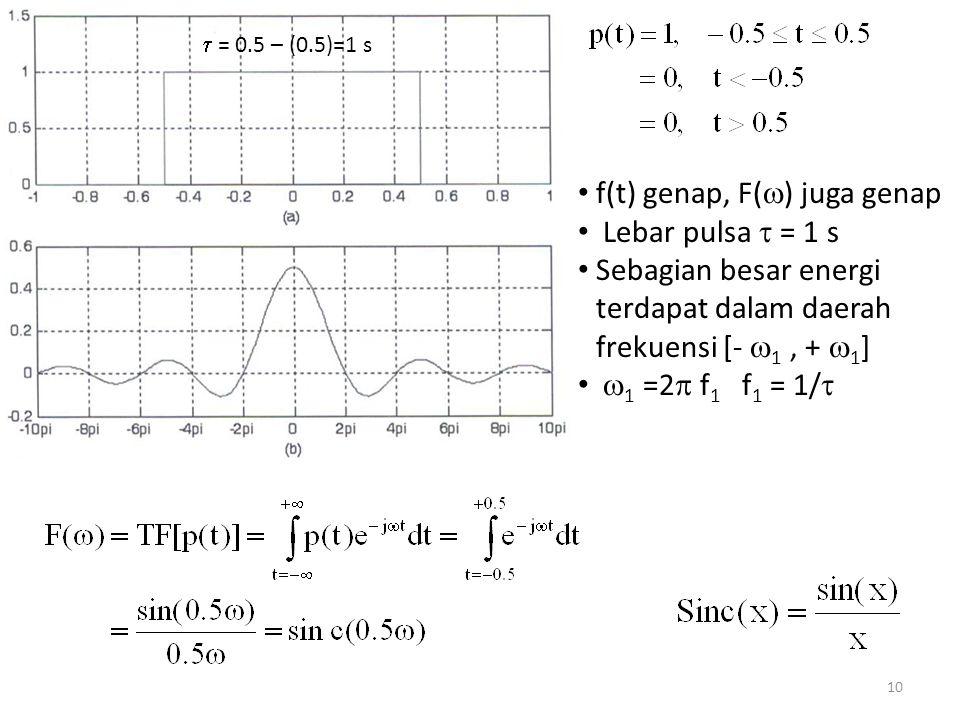 f(t) genap, F() juga genap Lebar pulsa  = 1 s