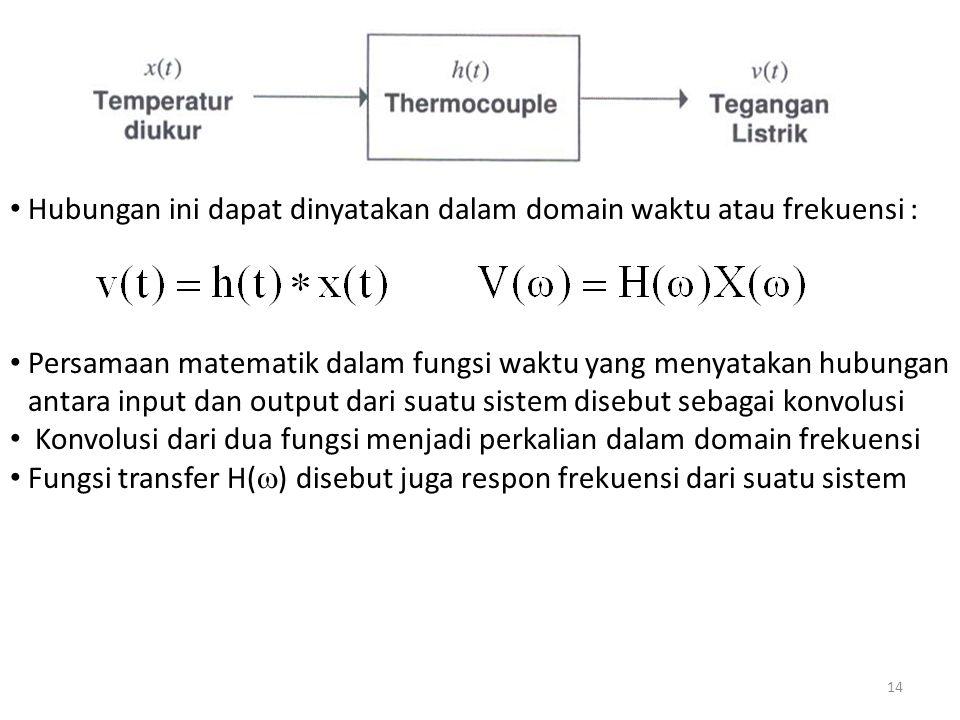 Hubungan ini dapat dinyatakan dalam domain waktu atau frekuensi :