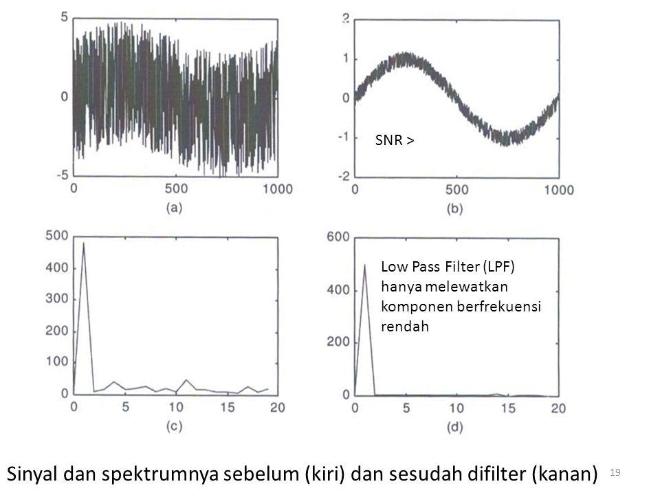 Sinyal dan spektrumnya sebelum (kiri) dan sesudah difilter (kanan)