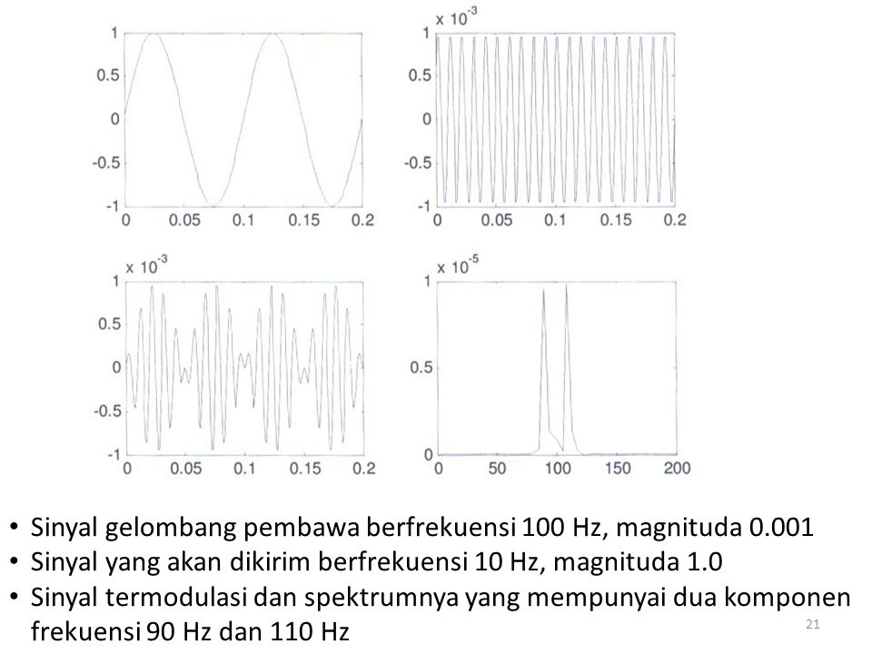 Sinyal gelombang pembawa berfrekuensi 100 Hz, magnituda 0.001