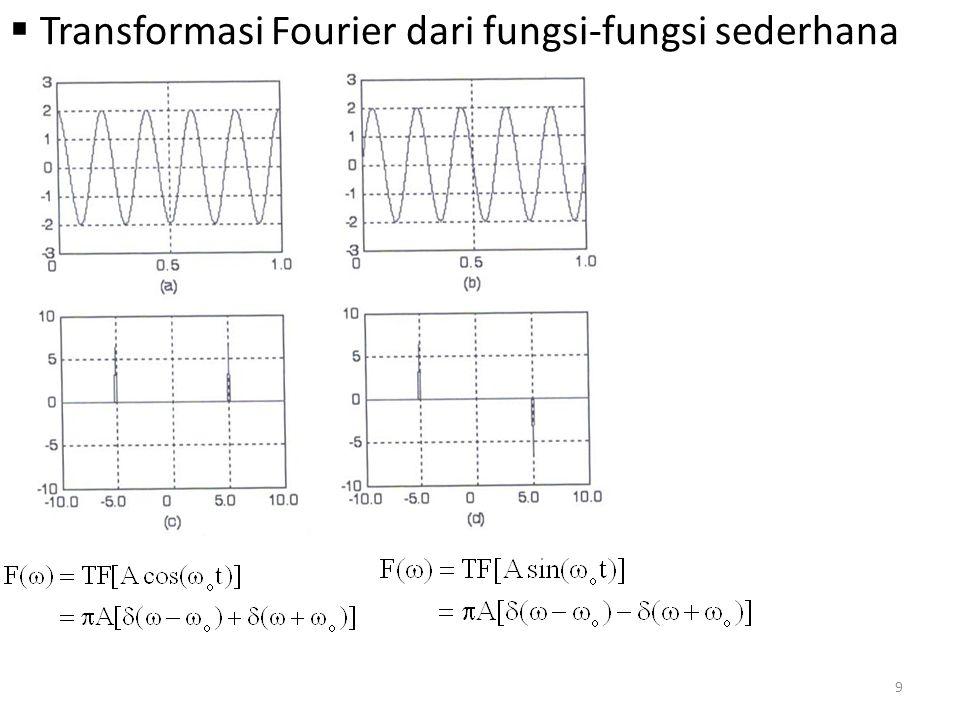 Transformasi Fourier dari fungsi-fungsi sederhana