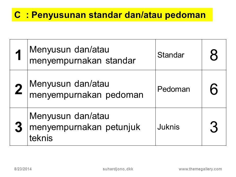 8 6 1 2 3 C : Penyusunan standar dan/atau pedoman