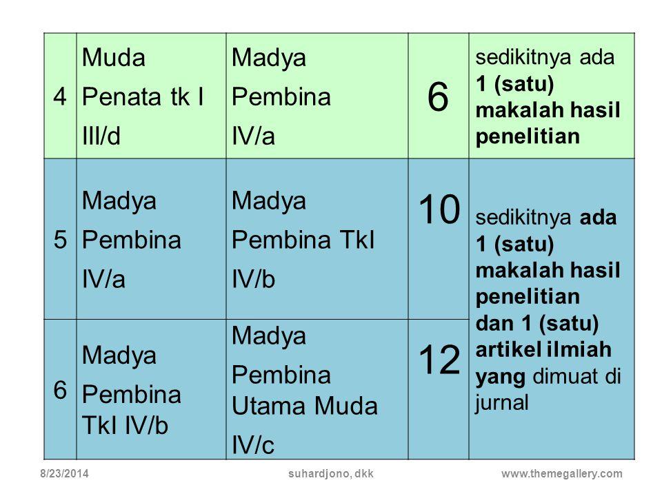 6 10 12 4 Muda Penata tk I III/d Madya Pembina IV/a 5 Pembina TkI IV/b