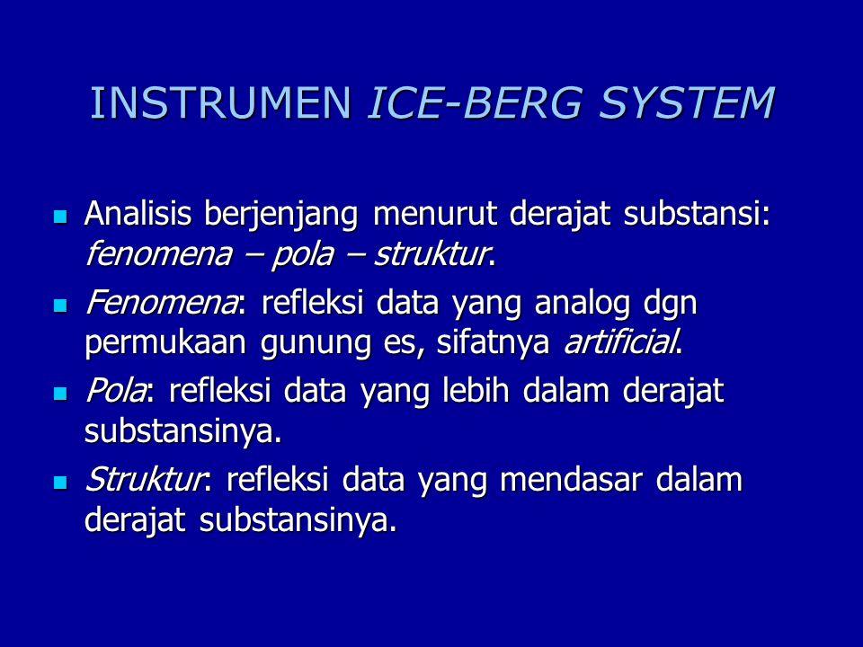 INSTRUMEN ICE-BERG SYSTEM
