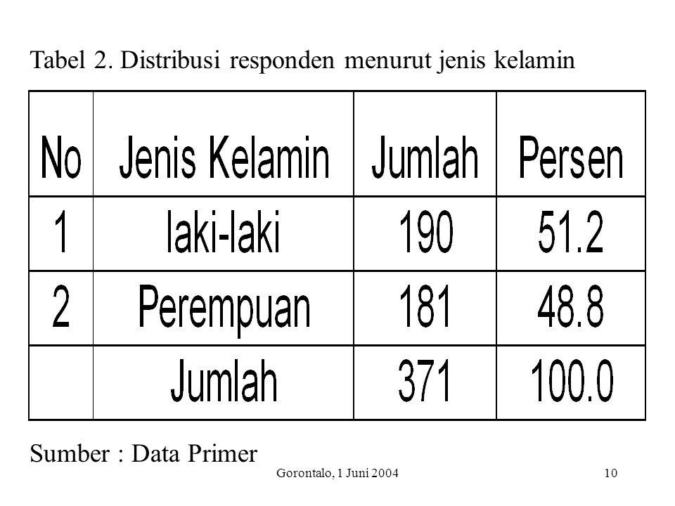 Tabel 2. Distribusi responden menurut jenis kelamin