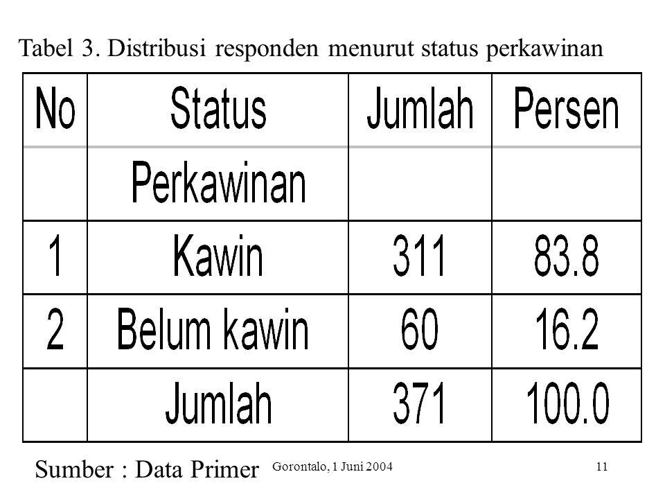 Tabel 3. Distribusi responden menurut status perkawinan