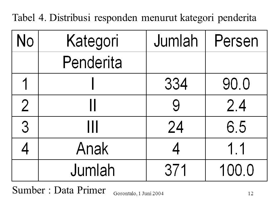 Tabel 4. Distribusi responden menurut kategori penderita