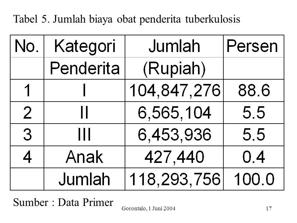 Tabel 5. Jumlah biaya obat penderita tuberkulosis