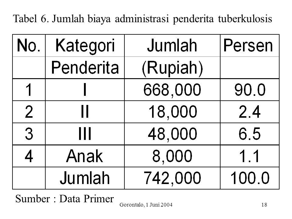 Tabel 6. Jumlah biaya administrasi penderita tuberkulosis