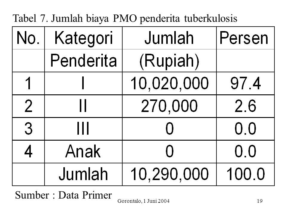 Tabel 7. Jumlah biaya PMO penderita tuberkulosis