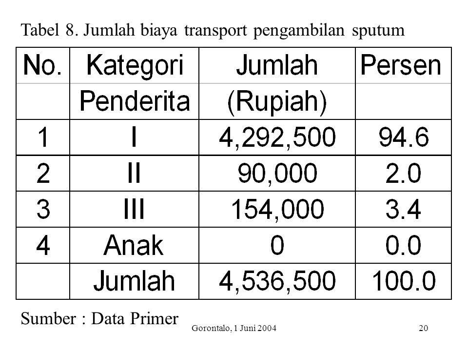 Tabel 8. Jumlah biaya transport pengambilan sputum