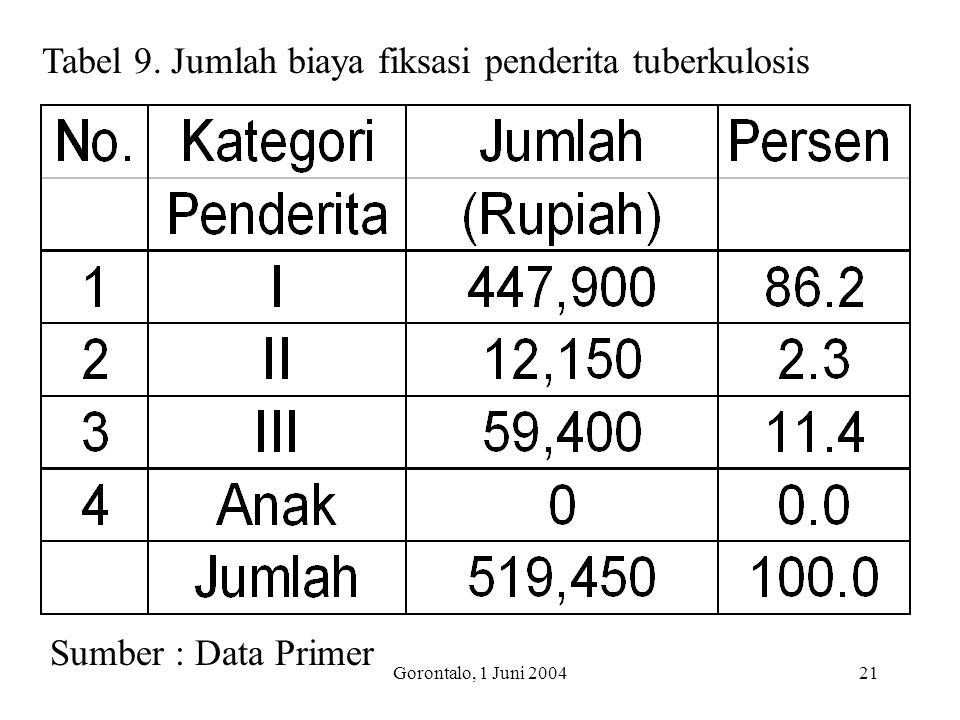 Tabel 9. Jumlah biaya fiksasi penderita tuberkulosis