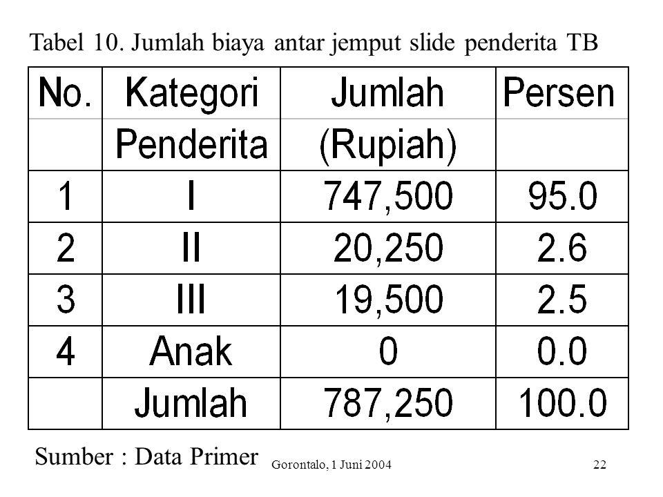 Tabel 10. Jumlah biaya antar jemput slide penderita TB