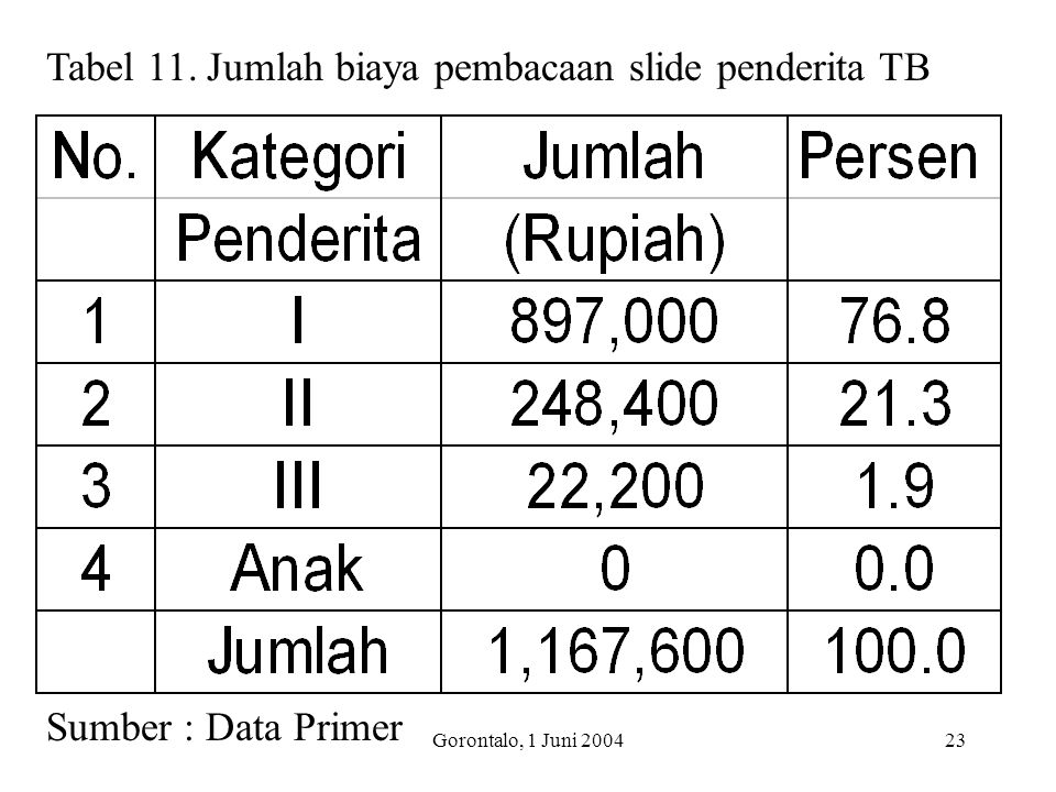 Tabel 11. Jumlah biaya pembacaan slide penderita TB