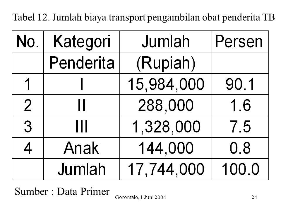 Tabel 12. Jumlah biaya transport pengambilan obat penderita TB
