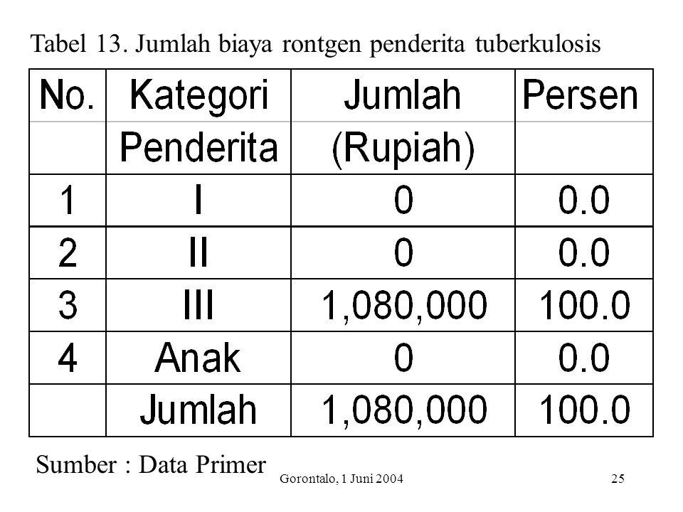 Tabel 13. Jumlah biaya rontgen penderita tuberkulosis