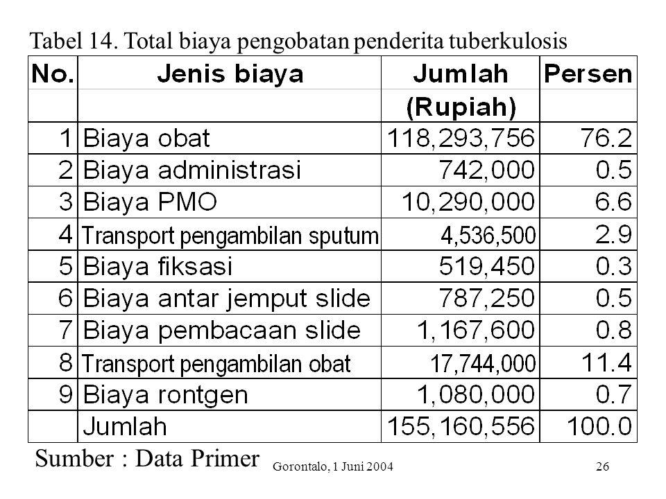 Tabel 14. Total biaya pengobatan penderita tuberkulosis