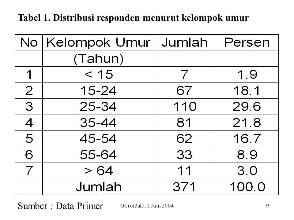 Tabel 1. Distribusi responden menurut kelompok umur
