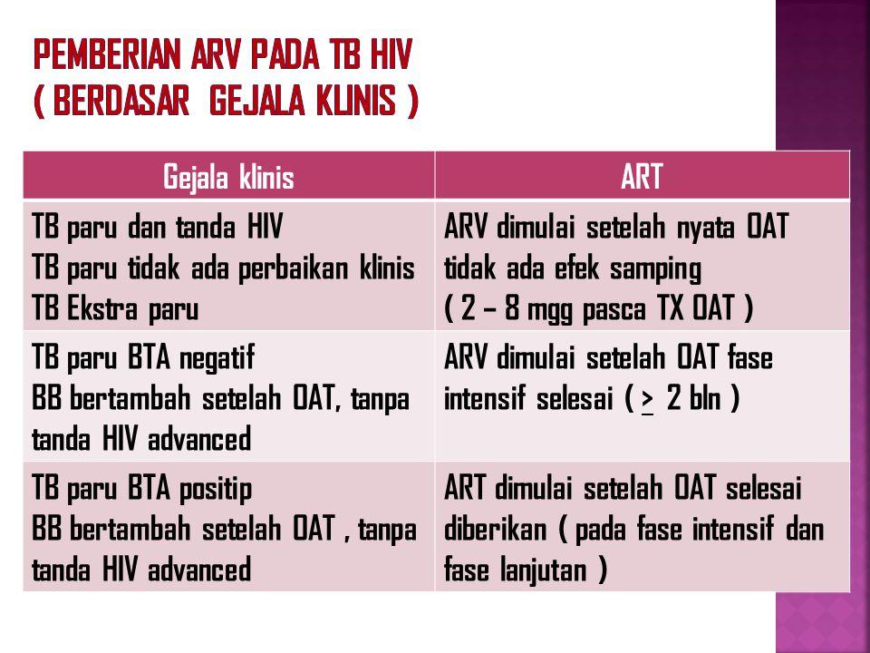 Pemberian ARV pada TB HIV ( berdasar gejala klinis )
