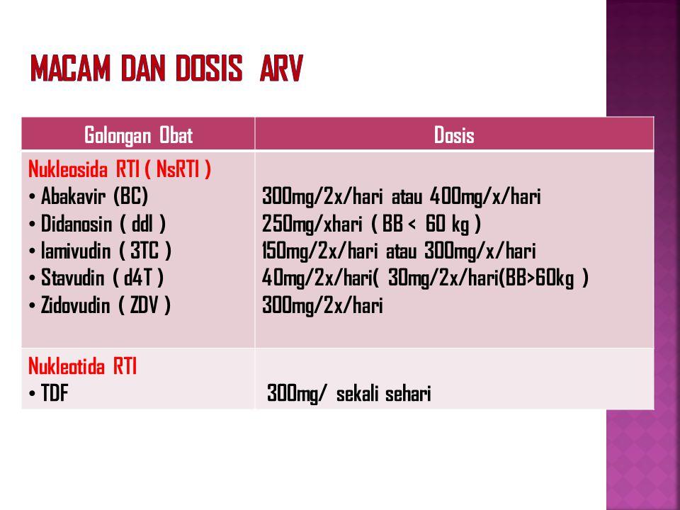 Macam dan Dosis ARV Golongan Obat Dosis Nukleosida RTI ( NsRTI )