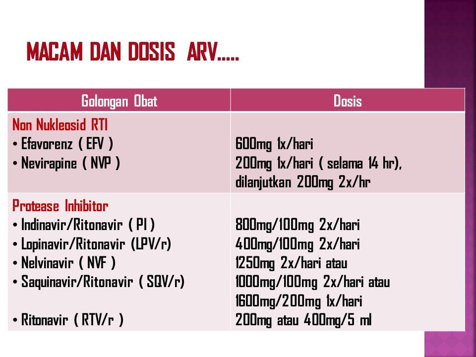 Macam dan Dosis ARV….. Golongan Obat Dosis Non Nukleosid RTI