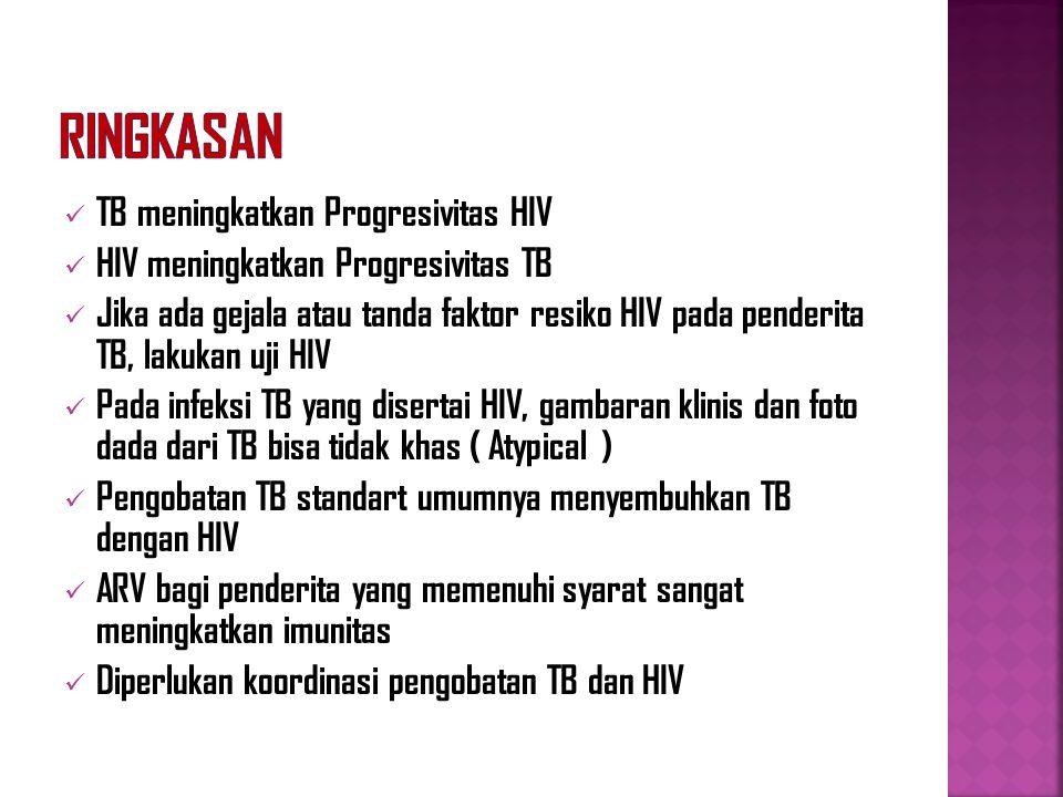 Ringkasan TB meningkatkan Progresivitas HIV