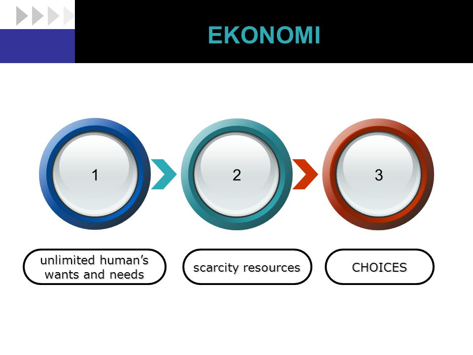 EKONOMI 1 2 3 unlimited human's wants and needs scarcity resources