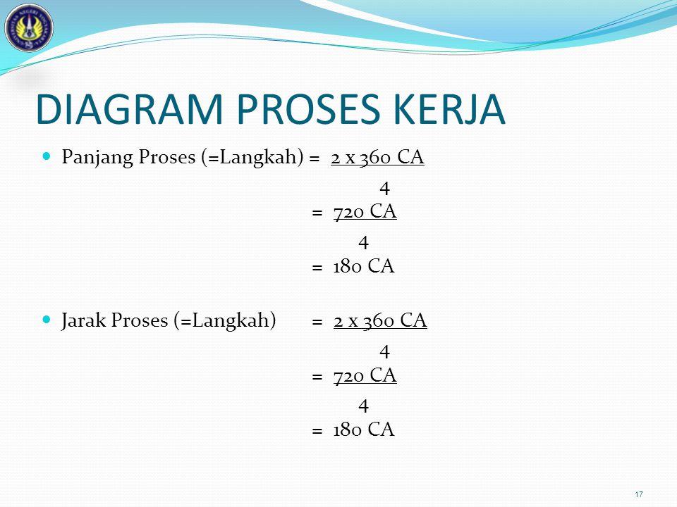 DIAGRAM PROSES KERJA Panjang Proses (=Langkah) = 2 x 360 CA 4 = 720 CA