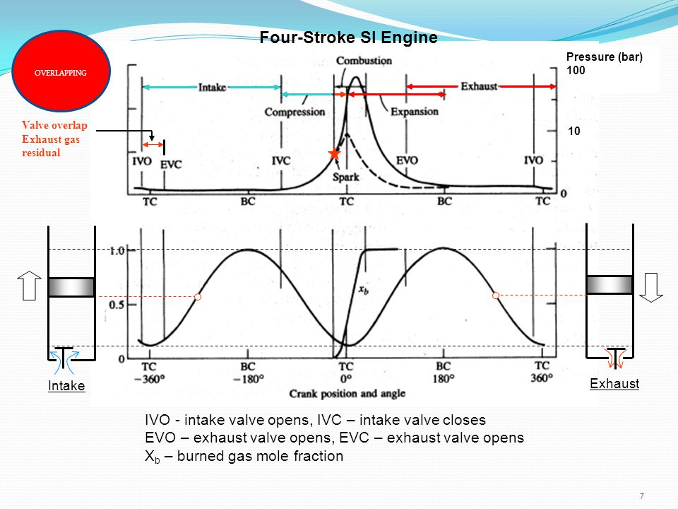 Four-Stroke SI Engine OVERLAPPING. Pressure (bar) 100. Valve overlap. Exhaust gas. residual. 10.