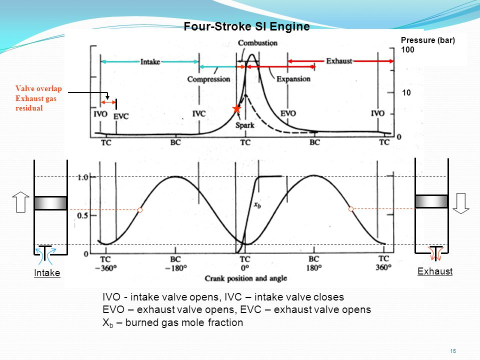 Four-Stroke SI Engine Pressure (bar) 100. Valve overlap. Exhaust gas. residual. 10. Intake. Exhaust.