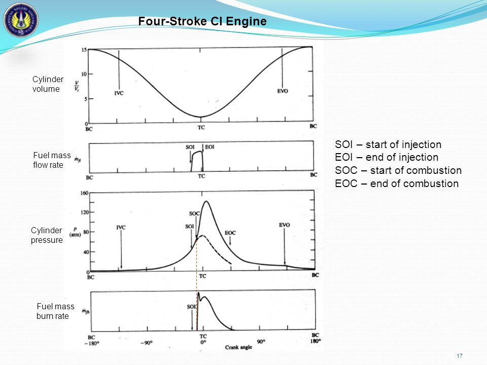Four-Stroke CI Engine SOI – start of injection EOI – end of injection