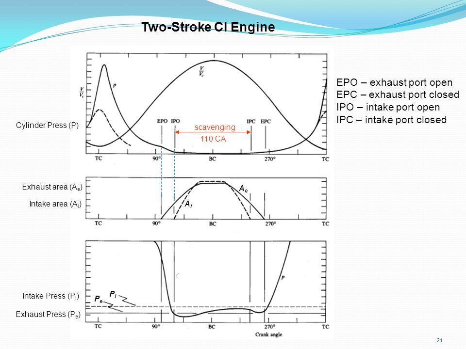 Two-Stroke CI Engine EPO – exhaust port open EPC – exhaust port closed