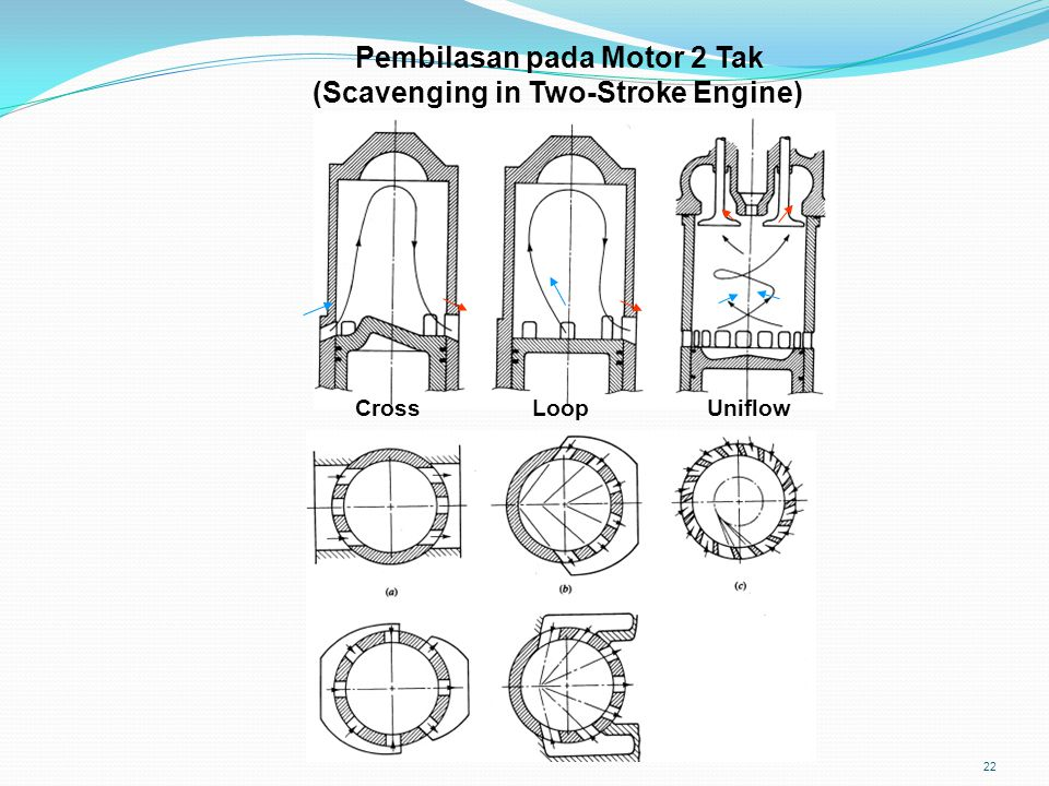 Pembilasan pada Motor 2 Tak (Scavenging in Two-Stroke Engine)