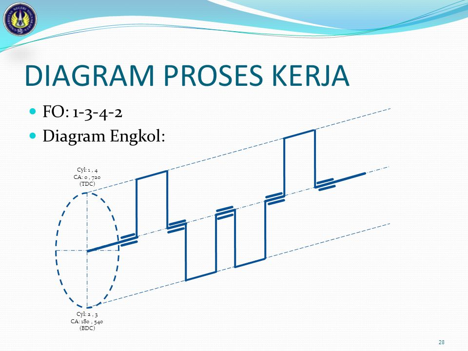 DIAGRAM PROSES KERJA FO: 1-3-4-2 Diagram Engkol: Cyl: 1 , 4