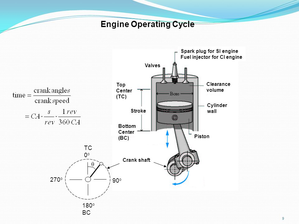 Engine Operating Cycle
